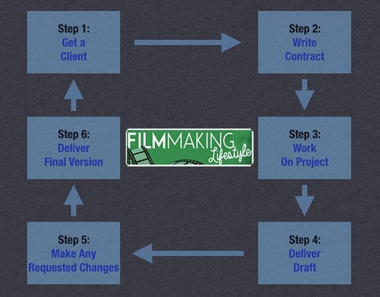 filmmakinglifestyle-guide-flowchart