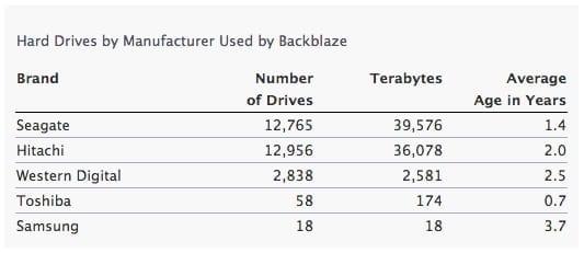 backblaze-hard-drives