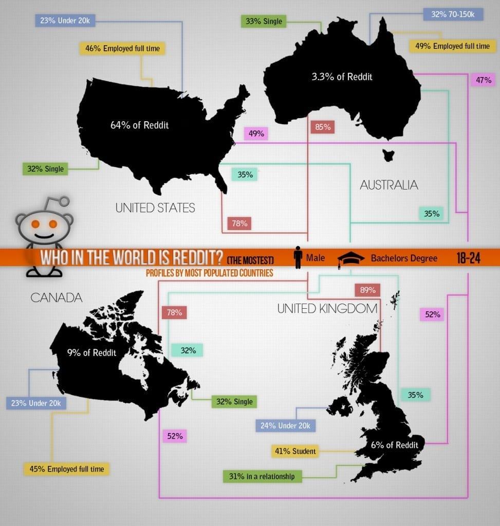 reddit-infographic