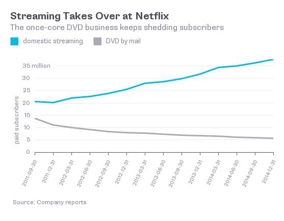 streaming-vs-dvd