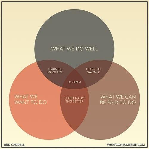 fl-motivation-chart