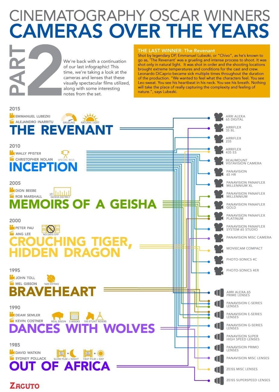 cinematography-cameras-infographic